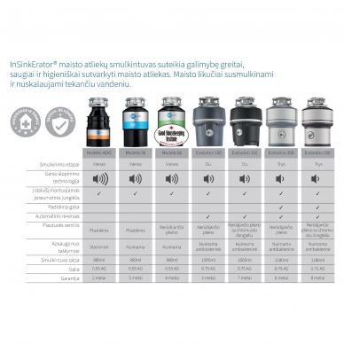 inSinkErator ISE MODEL 56 Maisto atliekų smulkintuvas 3